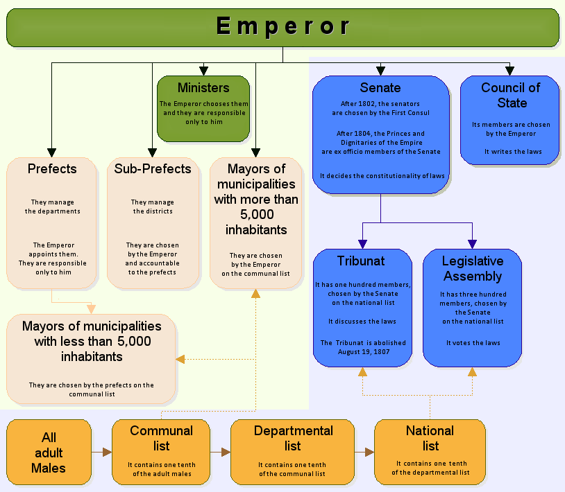 General organization of the First French Empire