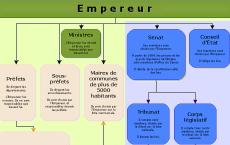 Organisation générale de l'Empire